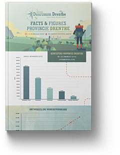 Factsheet ambities provincie Drenthe